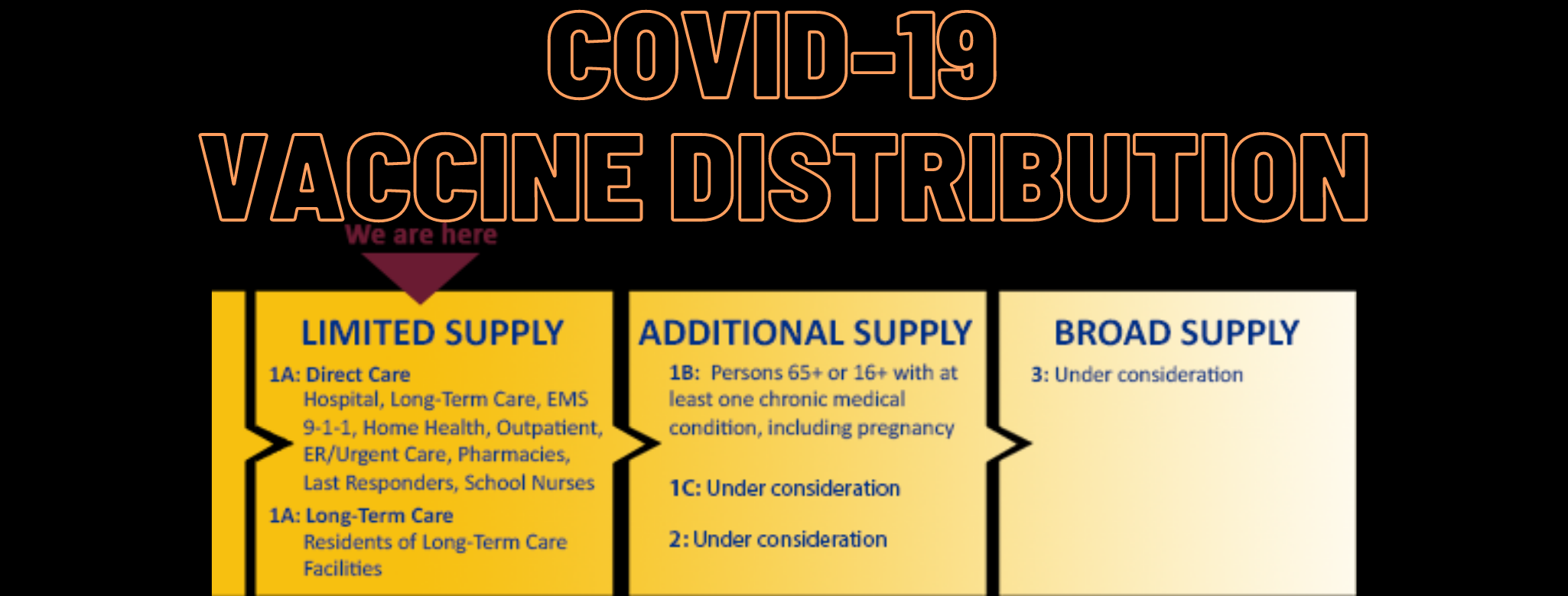 COVID-19 Vaccines are Coming!  Find Out When You Will Qualify